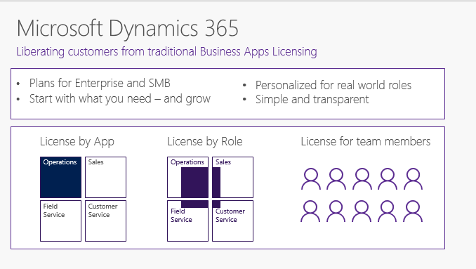 Microsoft Dynamics 365 Prismodel